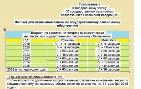 Пенсионный возраст в России с 2019 года: полная информация и таблица » Новости России и мира сегодня